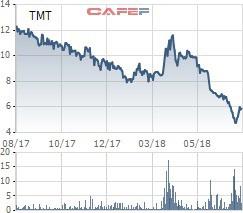 TMT giảm mạnh, một cá nhân vừa tranh thủ chi 24 tỷ đồng mua 4 triệu cổ phiếu TMT - Ảnh 2.