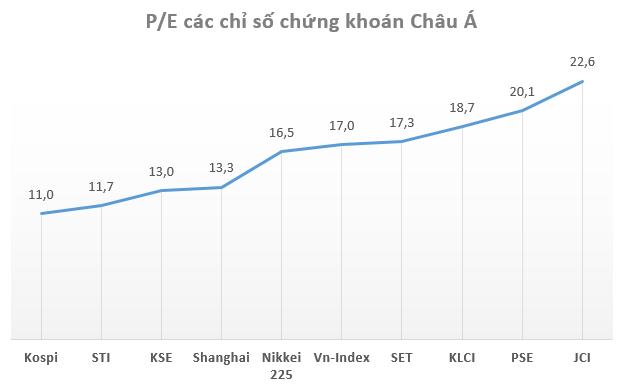 Lợi nhuận quý 2 tăng mạnh, chứng khoán Việt Nam đang được định giá thấp gần nhất Đông Nam Á - Ảnh 3.