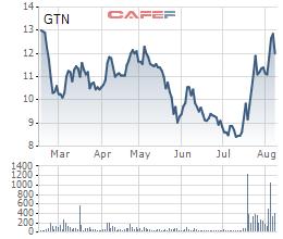 """Giải mã """"mũi tên trúng 2 đích"""" giúp cổ phiếu GTN tăng giá mạnh  - Ảnh 1."""