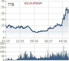 Cổ phiếu TTB của Tập đoàn Tiến Bộ sẽ chào sàn HoSE với giá tham chiếu 22.100 đồng/cp - Ảnh 1.