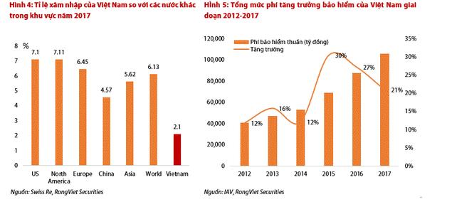 Thị trường bảo hiểm Việt Nam đang rất hấp dẫn, M&A sẽ rất sôi động trong thời gian tới? - Ảnh 1.