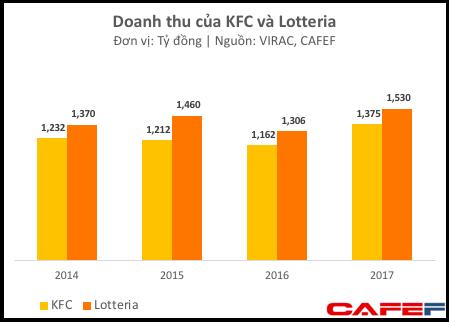 Cùng kinh doanh gà rán, KFC Việt Nam lãi trăm tỷ trong khi Lotteria, McDonalds thua lỗ nặng - Ảnh 1.