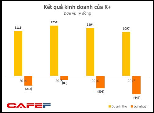 Nắm bản quyền giải Ngoại Hạng Anh lẫn C1 nhưng K+ lỗ ngày càng lớn, tổng lỗ lũy kế lên đến gần 3.000 tỷ đồng - Ảnh 2.