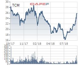 TCM gần hoàn thành kế hoạch lợi nhuận cả năm sau 8 tháng - Ảnh 1.