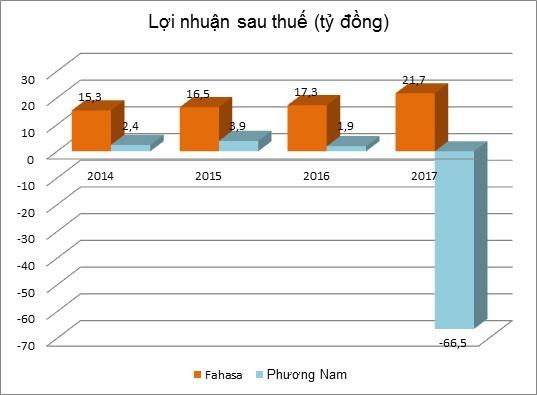 Triển vọng mới cho PNC sau khi thoái vốn tại CGV Việt Nam - Ảnh 1.