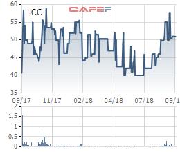 ICC chốt quyền nhận cổ tức bằng tiền tỷ lệ 58% - Ảnh 1.