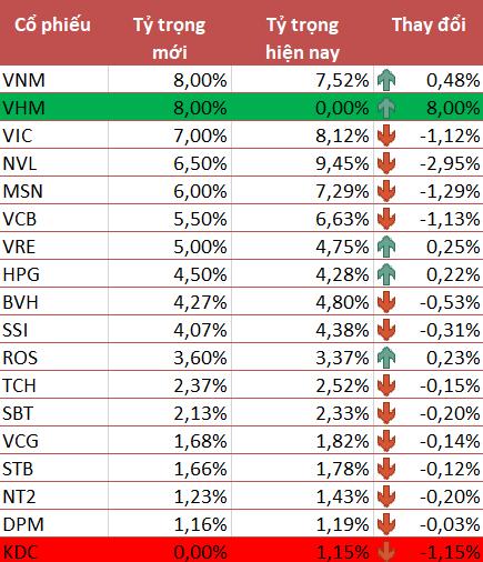 Sau FTSE Vietnam ETF, Vinhomes tiếp tục lọt vào danh mục VNM ETF trong kỳ review quý 3/2018 - Ảnh 1.