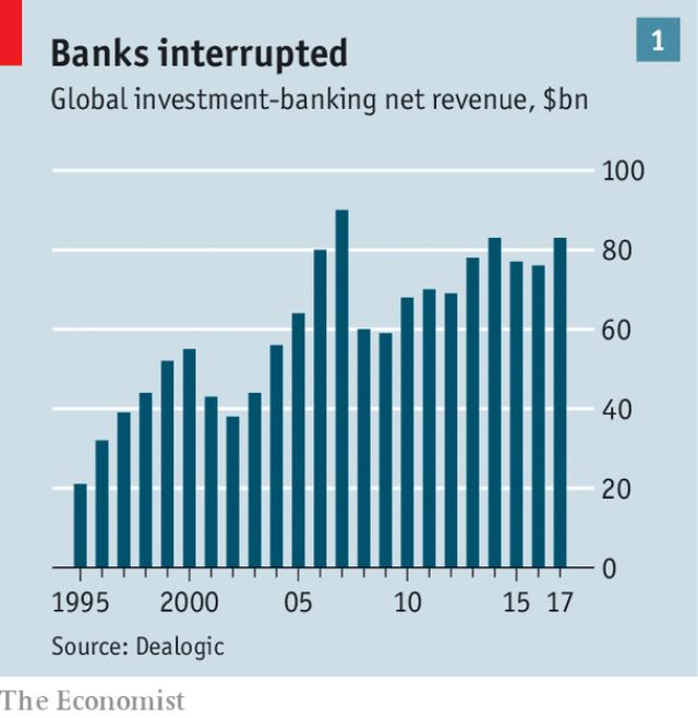 Ngành ngân hàng thay da đổi thịt 10 năm sau khủng hoảng - Ảnh 1.