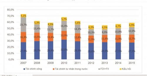 Bức tranh tài chính cho phát triển đang thay đổi - Ảnh 1.