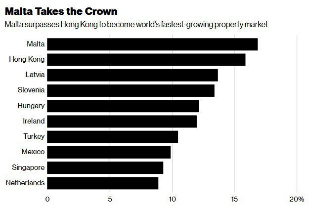 Hồng Kông, Singapore vào top 10 nơi tăng giá nhà mạnh nhất địa cầu - Ảnh 1.