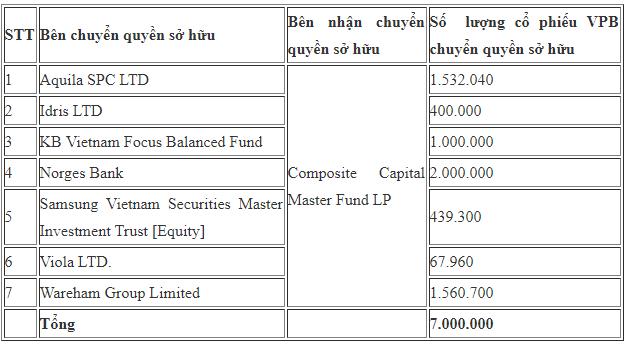 Các quỹ ngoại vừa trao tay 7 triệu cổ phiếu VPB - Ảnh 1.
