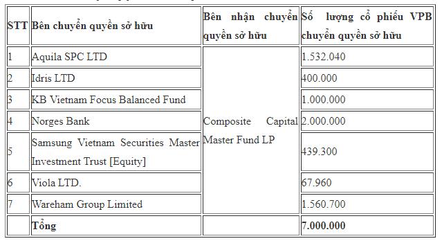Composite Capital Master Fund nhận chuyển nhượng 7 triệu cổ phiếu VPB từ nhóm quỹ Dragon Capital - Ảnh 1.