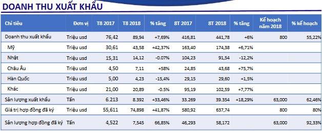 Vua tôm Minh Phú: Xuất khẩu 8 tháng phấn khởi với 800 triệu USD, mục tiêu vượt mốc 1.000 tỷ lợi nhuận đến cuối năm - Ảnh 1.