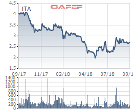 Cổ phiếu ITA vẫn chưa thể bứt phá dù Tập đoàn Tân Tạo vừa gom thêm 5 triệu cổ phiếu - Ảnh 1.