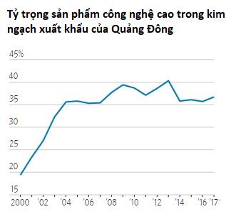 Hệ lụy không ngờ của chiến tranh thương mại: Thuế quan đang giúp gia tăng khả năng cạnh tranh của các công ty Trung Quốc! - Ảnh 1.