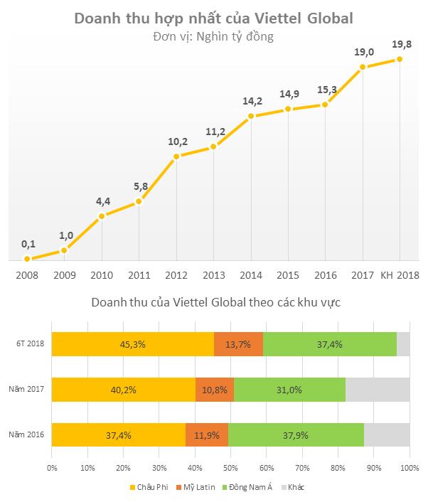 Viettel Global lên sàn Upcom với mức định giá gần 1,5 tỷ USD - Ảnh 2.
