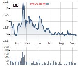 Vietcombank chào bán 45,6 triệu cổ phần tại Eximbank - Ảnh 1.