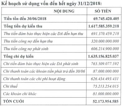 CEN Land (CRE) ước đạt 277 tỷ đồng doanh thu trong quý 3 - Ảnh 1.