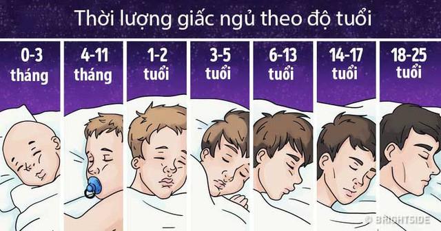 Ngủ bao nhiêu giờ/ngày là đủ: Không phải 8h, nhà khoa học đưa ra đáp án khác rất chính xác - Ảnh 2.