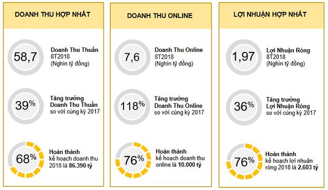 Thế Giới Di Động (MWG) đạt 1.969 tỷ lãi ròng sau 8 tháng, Bách Hóa Xanh đặt mục tiêu 500 cửa hàng đến cuối năm - Ảnh 1.