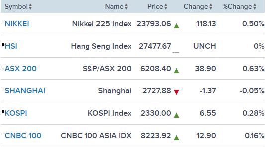 Dow Jones và S&P 500 đồng loạt lập đỉnh mới - Ảnh 1.