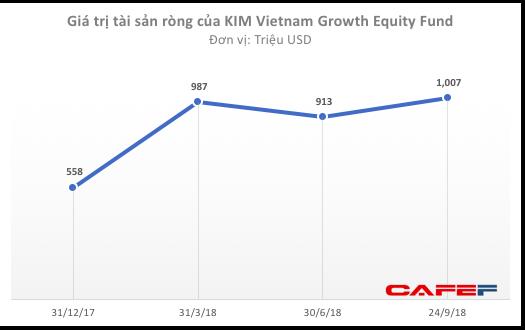 Tiếp nối làn sóng đầu tư mạnh mẽ, doanh nghiệp Hàn rót 870 triệu USD vào Masan và Vingroup chỉ trong 1 tháng - Ảnh 2.