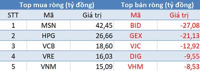 Phiên 24/9: HDB được khối ngoại mua ròng phiên thứ 8 liên tiếp, tiền ngoại ồ ạt quay lại thị trường chứng khoán Việt - Ảnh 1.