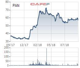 PAN hoàn tất chào bán 10% cổ phần cho Sojitz với giá 61.000 đồng/cổ phiếu - Ảnh 1.