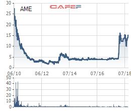Alphanam E&C thông qua phương án phát hành cổ phiếu tăng VĐL thêm 110% - Ảnh 1.