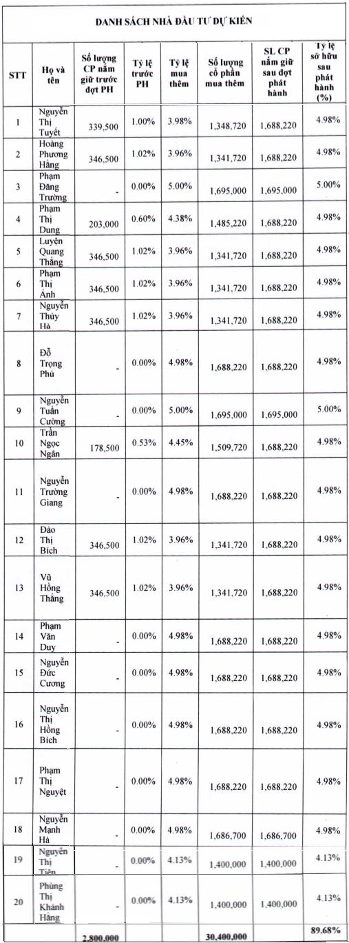 Chứng khoán Toàn Cầu của Chủ tịch Quách Mạnh Hồng chỉ tăng vốn lên 339 tỷ  đồng, thay thế kế hoạch 1.000 tỷ trước đó - Ảnh 1.