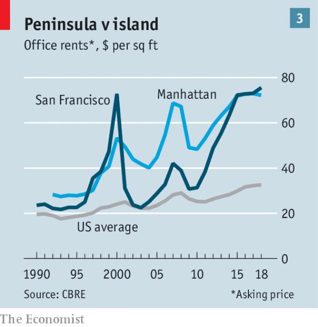 Góc tối của thung lũng Silicon: Các startup non trẻ ngày càng khó sống vì chi phí quá đắt đỏ - Ảnh 3.