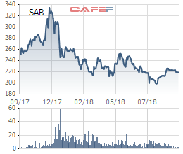 Sabeco dự chi gần nghìn tỷ đồng tạm ứng cổ tức bằng tiền tỷ lệ 15% - Ảnh 1.