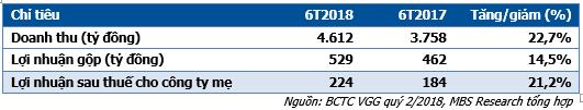 MBS nhận định giá cổ phiếu VGG của May Việt Tiến có thể lên đến 74.400 đồng/cổ phiếu - Ảnh 1.