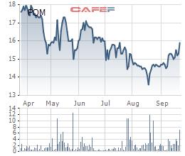 Pomina chốt danh sách cổ đông phát hành 56 triệu cổ phiếu trả cổ tức tỷ lệ 30% - Ảnh 1.