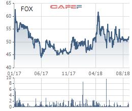 FPT Telecom (FOX) dự chi 226 tỷ đồng tạm ứng 10% cổ tức bằng tiền đợt 1/2018 - Ảnh 1.