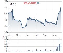 Thủy sản Minh Phú (MPC) dự kiến chào bán riêng lẻ 75,7 triệu cổ phiếu - Ảnh 1.