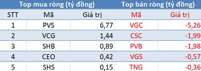 Khối ngoại không ngừng mua ròng, sắc xanh phủ kín thị trường trong phiên 27/9 - Ảnh 2.