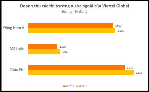 Biên lợi nhuận gộp Quý II/2018 của Viettel Global đạt 29,9% cao nhất 4 năm gần đây - Ảnh 1.