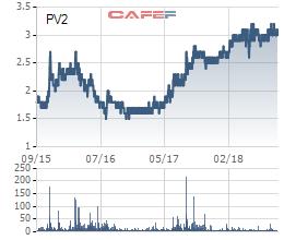 PV2 tăng 50% sau một năm rưỡi, Chủ tịch Lâm Nhật Sơn muốn bán hết 9 triệu cổ phiếu chốt lãi - Ảnh 1.