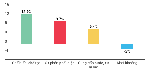 Toàn cảnh kinh tế Việt Nam 9 tháng qua các con số - Ảnh 4.