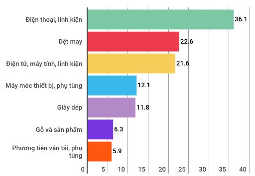 Toàn cảnh kinh tế Việt Nam 9 tháng qua các con số - Ảnh 14.