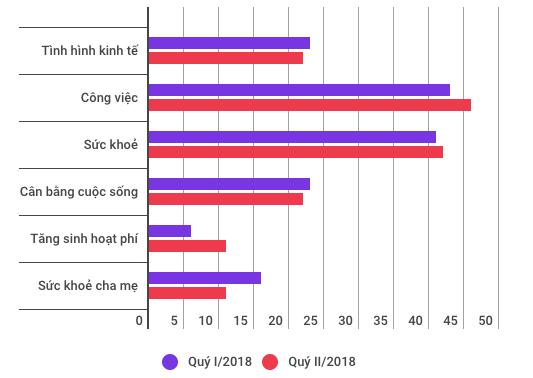 Nhiều người Việt vẫn bị ám ảnh về suy thoái kinh tế - Ảnh 1.