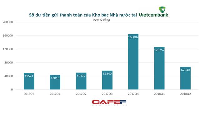 Soi dòng tiền: Nhiều ngân hàng lớn hao hụt mạnh trong nửa đầu năm - Ảnh 2.