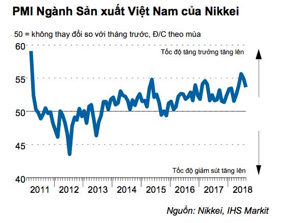 Xuất hiện lo ngại về dòng chảy thương mại quốc tế bắt đầu ảnh hưởng đến công ty Việt Nam - Ảnh 2.