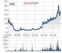 Thực phẩm Sao Ta (FMC): Cổ phiếu tăng tốt, 8 tháng doanh thu giảm nhẹ về mức 14 triệu USD - Ảnh 1.