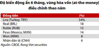 Thị trường đang đón nhiều thông tin bất lợi, VN-Index khó đạt mốc 1.000 điểm - Ảnh 3.