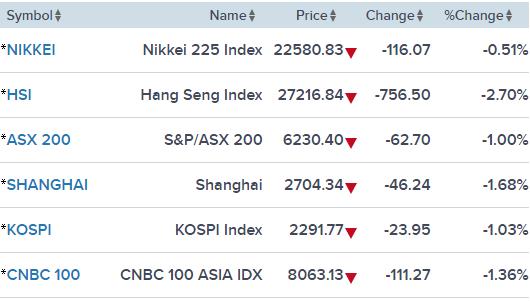 Chứng khoán và tiền tệ châu Á lao dốc vì nỗi lo khủng hoảng lây lan trên thị trường mới nổi - Ảnh 1.