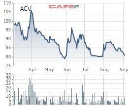 Tổng Công ty Cảng hàng không (ACV) sắp chi 2.000 tỷ trả cổ tức, tỷ lệ 9% - Ảnh 1.