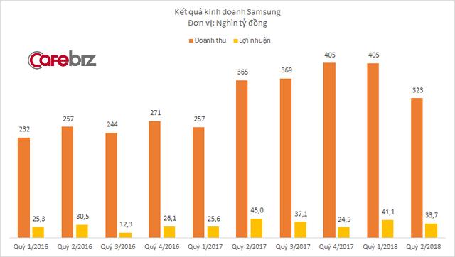 Công ty bán màn hình kinh doanh sa sút, doanh thu Samsung tại Việt Nam xuống mức thấp nhất trong vòng 1 năm - Ảnh 1.