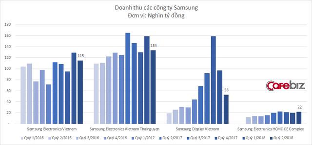Công ty bán màn hình kinh doanh sa sút, doanh thu Samsung tại Việt Nam xuống mức thấp nhất trong vòng 1 năm - Ảnh 2.